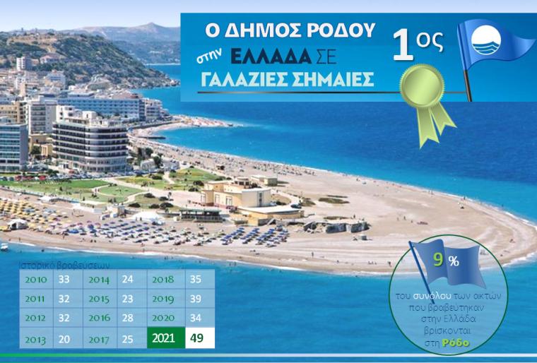 Πρώτος ο Δήμος Ρόδου στην Ελλάδα σε Γαλάζιες Σημαίες